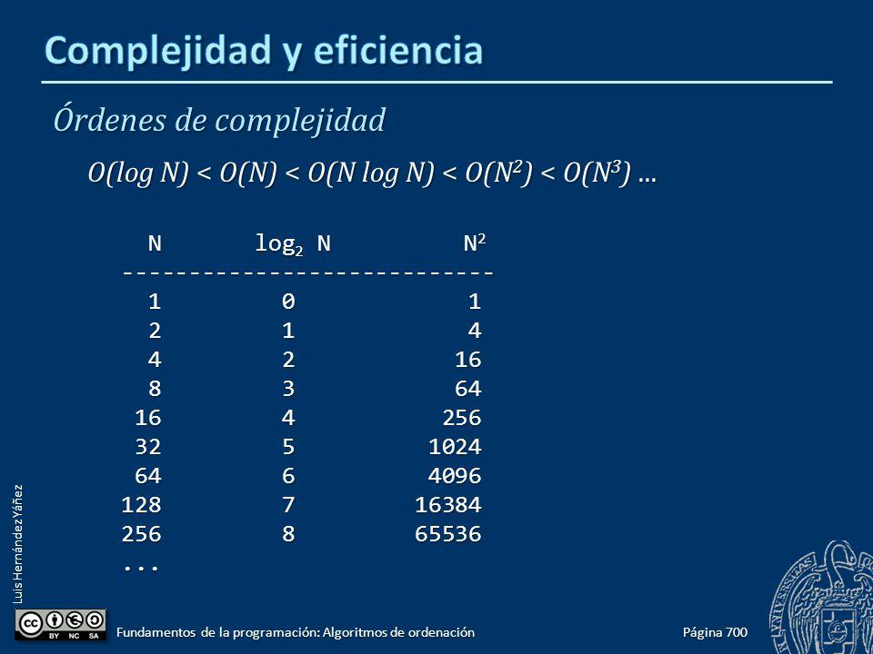 Luis Hernández Yáñez Órdenes de complejidad O(log N) < O(N) < O(N log N) < O(N 2 ) < O(N 3 )... N log 2 N N 2 N log 2 N N 2---------------------------