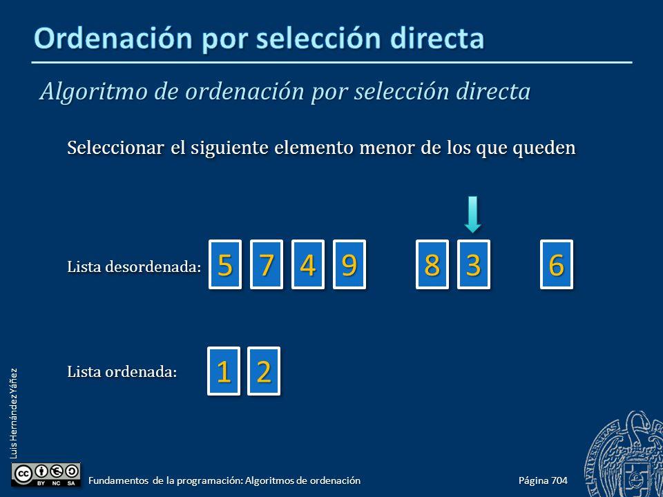 Luis Hernández Yáñez Página 704 Fundamentos de la programación: Algoritmos de ordenación 66 11 3388 22 99447755 Lista ordenada: Lista desordenada: Seleccionar el siguiente elemento menor de los que queden Algoritmo de ordenación por selección directa