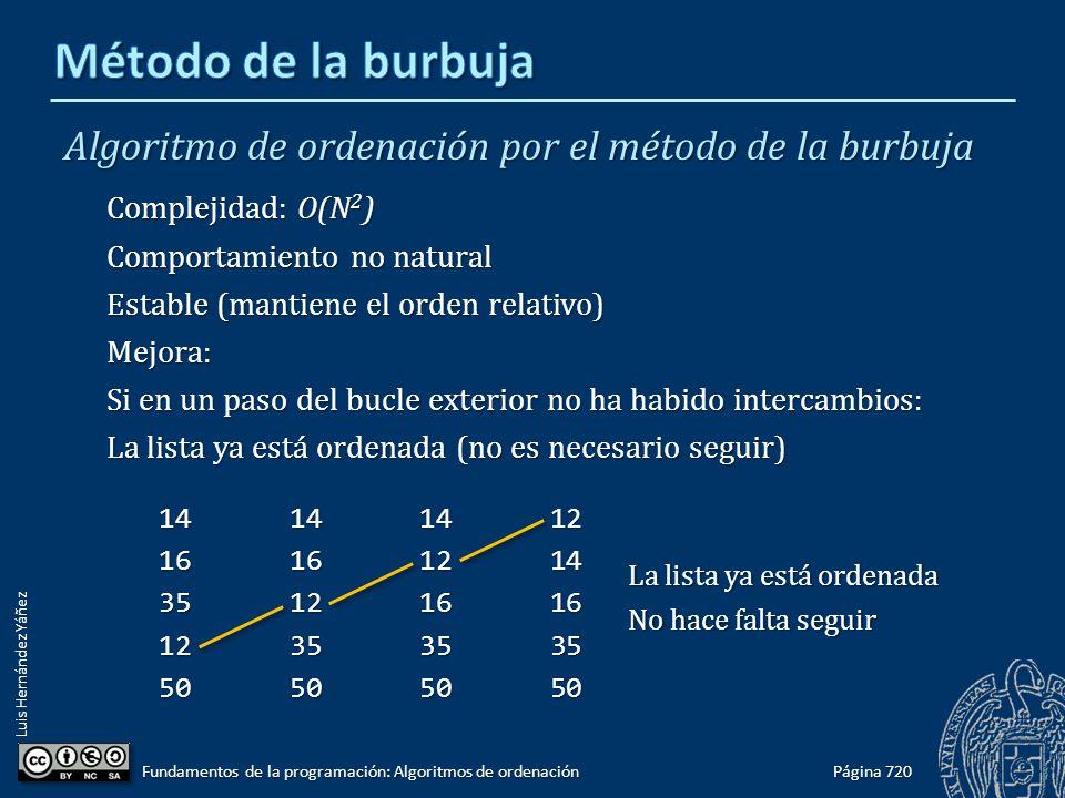 Luis Hernández Yáñez Algoritmo de ordenación por el método de la burbuja Complejidad: O(N 2 ) Comportamiento no natural Estable (mantiene el orden rel