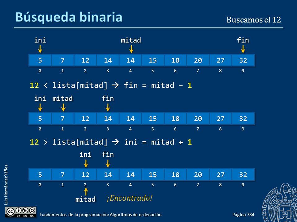 Luis Hernández Yáñez 12 < lista[mitad] fin = mitad – 1 12 > lista[mitad] ini = mitad + 1 Página 734 Fundamentos de la programación: Algoritmos de ordenación iniinifinfinmitadmitad Buscamos el 12iniinifinfinmitadmitad iniinifinfin mitadmitad ¡Encontrado!