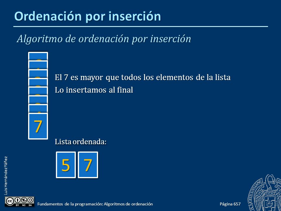 Luis Hernández Yáñez Algoritmo de ordenación por inserción Página 657 Fundamentos de la programación: Algoritmos de ordenación 66 11 33 88 22 99 44 77 5577 El 7 es mayor que todos los elementos de la lista Lo insertamos al final Lista ordenada: