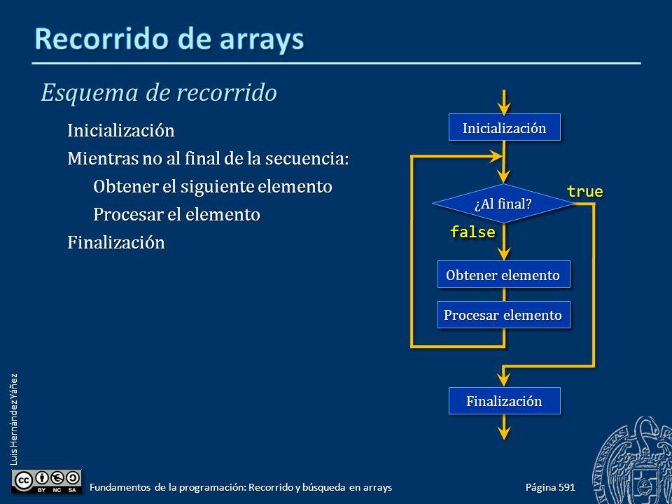 Luis Hernández Yáñez Recorrido de secuencias en arrays Todas las posiciones ocupadas: Todas las posiciones ocupadas: Tamaño del array = longitud de la secuencia N elementos en un array de N posiciones: Recorrer el array desde la primera posición hasta la última Posiciones libres al final del array: Posiciones libres al final del array: Tamaño del array > longitud de la secuencia Con centinela: Con centinela: Recorrer el array hasta encontrar el valor centinela Con contador de elementos: Con contador de elementos: Recorrer el array hasta el índice contador – 1 Página 592 Fundamentos de la programación: Recorrido y búsqueda en arrays