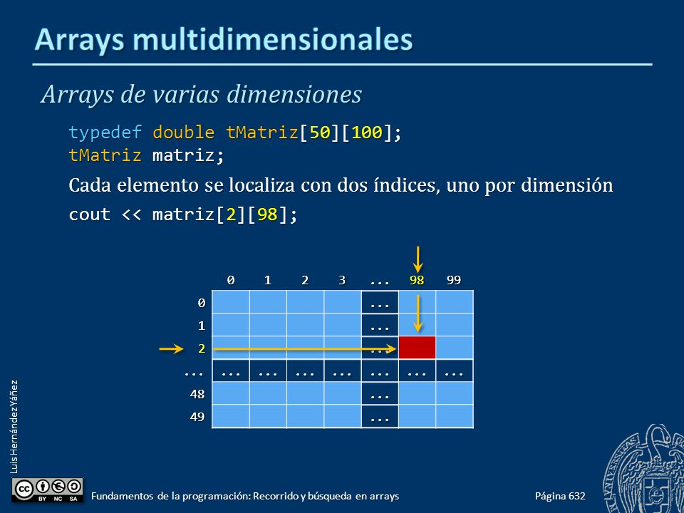 Luis Hernández Yáñez 0123...98990... 1... 2........................... 48... 49... 0123...98990... 1... 2........................... 48... 49... Array