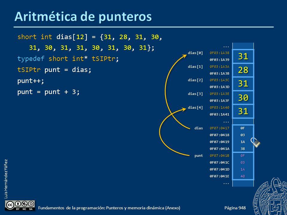 Luis Hernández Yáñez short int dias[12] = {31, 28, 31, 30, 31, 30, 31, 31, 30, 31, 30, 31}; 31, 30, 31, 31, 30, 31, 30, 31}; typedef short int* tSIPtr; tSIPtr punt = dias; punt++; punt = punt + 3; Página 948 Fundamentos de la programación: Punteros y memoria dinámica (Anexo)...dias[0]0F03:1A38 0F03:1A39 dias[1]0F03:1A3A 0F03:1A3B dias[2]0F03:1A3C 0F03:1A3D dias[3]0F03:1A3E 0F03:1A3F dias[4]0F03:1A40 0F03:1A41...