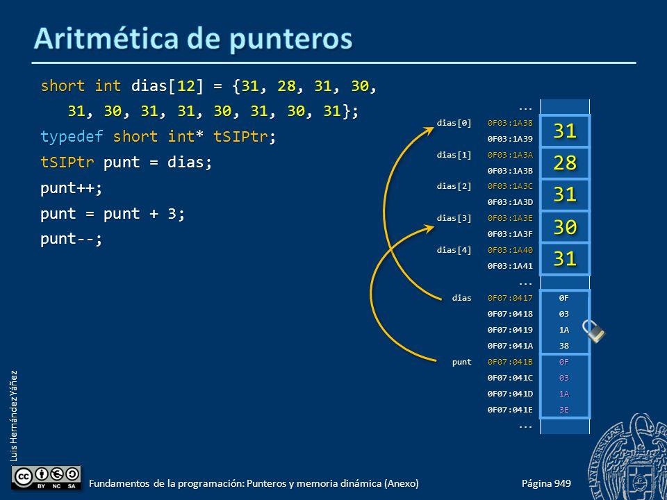 Luis Hernández Yáñez short int dias[12] = {31, 28, 31, 30, 31, 30, 31, 31, 30, 31, 30, 31}; 31, 30, 31, 31, 30, 31, 30, 31}; typedef short int* tSIPtr; tSIPtr punt = dias; punt++; punt = punt + 3; punt--; Página 949 Fundamentos de la programación: Punteros y memoria dinámica (Anexo)...dias[0]0F03:1A38 0F03:1A39 dias[1]0F03:1A3A 0F03:1A3B dias[2]0F03:1A3C 0F03:1A3D dias[3]0F03:1A3E 0F03:1A3F dias[4]0F03:1A40 0F03:1A41...