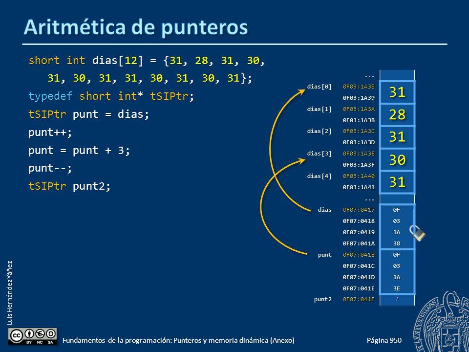 Luis Hernández Yáñez short int dias[12] = {31, 28, 31, 30, 31, 30, 31, 31, 30, 31, 30, 31}; 31, 30, 31, 31, 30, 31, 30, 31}; typedef short int* tSIPtr; tSIPtr punt = dias; punt++; punt = punt + 3; punt--; tSIPtr punt2; Página 950 Fundamentos de la programación: Punteros y memoria dinámica (Anexo)...dias[0]0F03:1A38 0F03:1A39 dias[1]0F03:1A3A 0F03:1A3B dias[2]0F03:1A3C 0F03:1A3D dias[3]0F03:1A3E 0F03:1A3F dias[4]0F03:1A40 0F03:1A41...