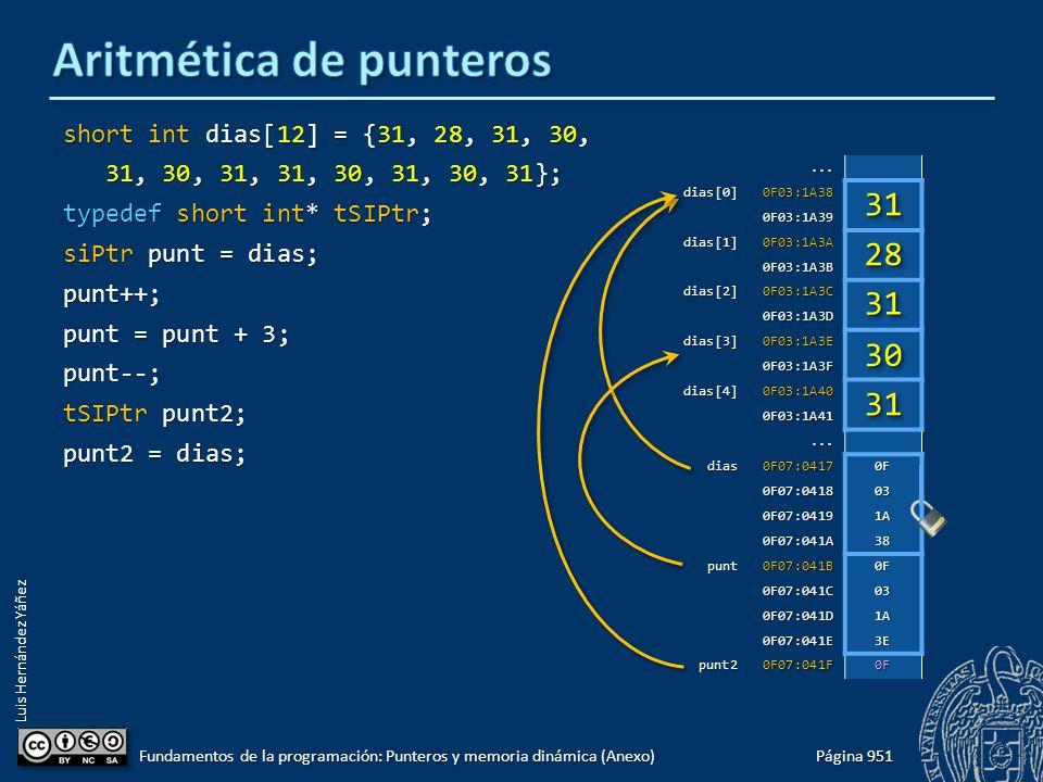 Luis Hernández Yáñez short int dias[12] = {31, 28, 31, 30, 31, 30, 31, 31, 30, 31, 30, 31}; 31, 30, 31, 31, 30, 31, 30, 31}; typedef short int* tSIPtr; siPtr punt = dias; punt++; punt = punt + 3; punt--; tSIPtr punt2; punt2 = dias; Página 951 Fundamentos de la programación: Punteros y memoria dinámica (Anexo)...dias[0]0F03:1A38 0F03:1A39 dias[1]0F03:1A3A 0F03:1A3B dias[2]0F03:1A3C 0F03:1A3D dias[3]0F03:1A3E 0F03:1A3F dias[4]0F03:1A40 0F03:1A41...