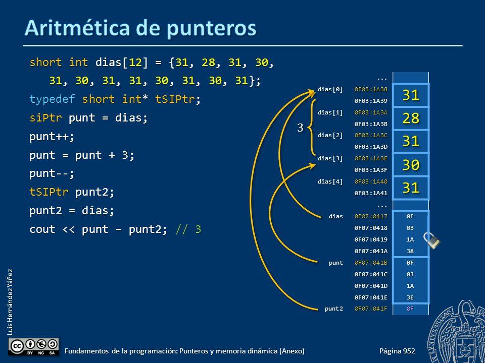 Luis Hernández Yáñez short int dias[12] = {31, 28, 31, 30, 31, 30, 31, 31, 30, 31, 30, 31}; 31, 30, 31, 31, 30, 31, 30, 31}; typedef short int* tSIPtr; siPtr punt = dias; punt++; punt = punt + 3; punt--; tSIPtr punt2; punt2 = dias; cout << punt – punt2; // 3 Página 952 Fundamentos de la programación: Punteros y memoria dinámica (Anexo)...dias[0]0F03:1A38 0F03:1A39 dias[1]0F03:1A3A 0F03:1A3B dias[2]0F03:1A3C 0F03:1A3D dias[3]0F03:1A3E 0F03:1A3F dias[4]0F03:1A40 0F03:1A41...
