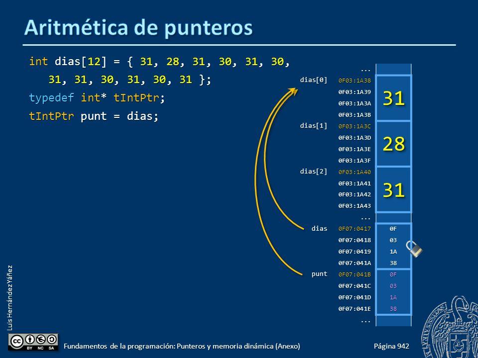 Luis Hernández Yáñez int dias[12] = { 31, 28, 31, 30, 31, 30, 31, 31, 30, 31, 30, 31 }; 31, 31, 30, 31, 30, 31 }; typedef int* tIntPtr; tIntPtr punt = dias; Página 942 Fundamentos de la programación: Punteros y memoria dinámica (Anexo)...dias[0]0F03:1A38 0F03:1A39 0F03:1A3A 0F03:1A3B dias[1]0F03:1A3C 0F03:1A3D 0F03:1A3E 0F03:1A3F dias[2]0F03:1A40 0F03:1A41 0F03:1A42 0F03:1A43...