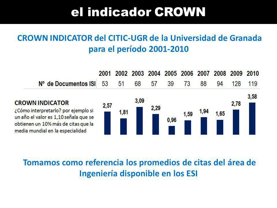 el indicador CROWN CROWN INDICATOR del CITIC-UGR de la Universidad de Granada para el período 2001-2010 Tomamos como referencia los promedios de citas