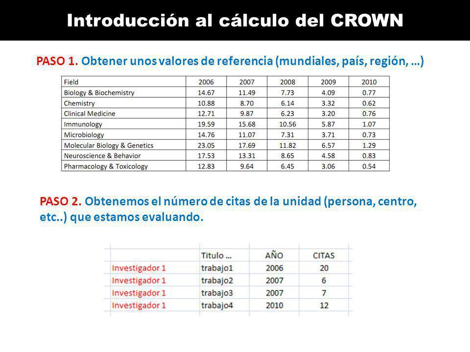 Introducción al cálculo del CROWN PASO 1. Obtener unos valores de referencia (mundiales, país, región, …) PASO 2. Obtenemos el número de citas de la u
