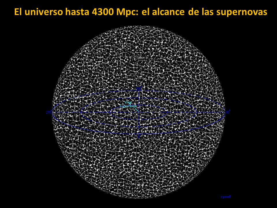 El universo hasta 4300 Mpc: el alcance de las supernovas