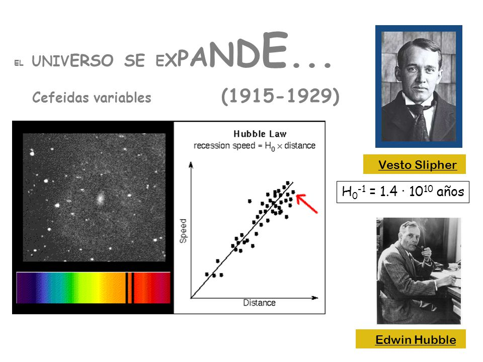 EL UNIV ERSO SE E X P A N D E... Cefeidas variables (1915-1929) Vesto Slipher Edwin Hubble H 0 -1 = 1.4 · 10 10 años
