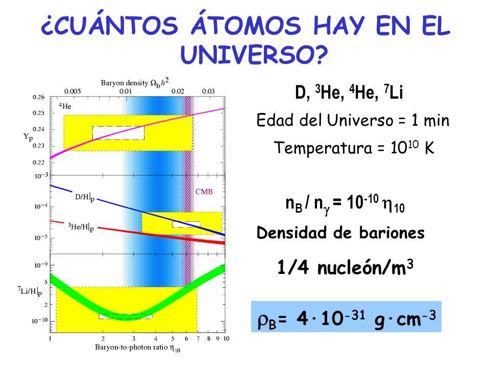 ¿CUÁNTOS ÁTOMOS HAY EN EL UNIVERSO? D, 3 He, 4 He, 7 Li Edad del Universo = 1 min Temperatura = 10 10 K n B / n = 10 -10 10 Densidad de bariones 1/4 n