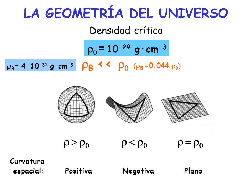 Densidad crítica Curvatura espacial: Positiva Negativa Plano LA GEOMETRÍA DEL UNIVERSO B << B =0.044 = 10 -29 g·cm -3 B = 4·10 -31 g·cm -3
