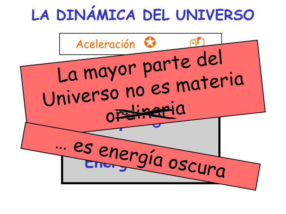 LA DINÁMICA DEL UNIVERSO Aceleración µ - ( r + 3 p ) > 0 p < 0 Energía oscura La mayor parte del Universo no es materia ordinaria … es energía oscura