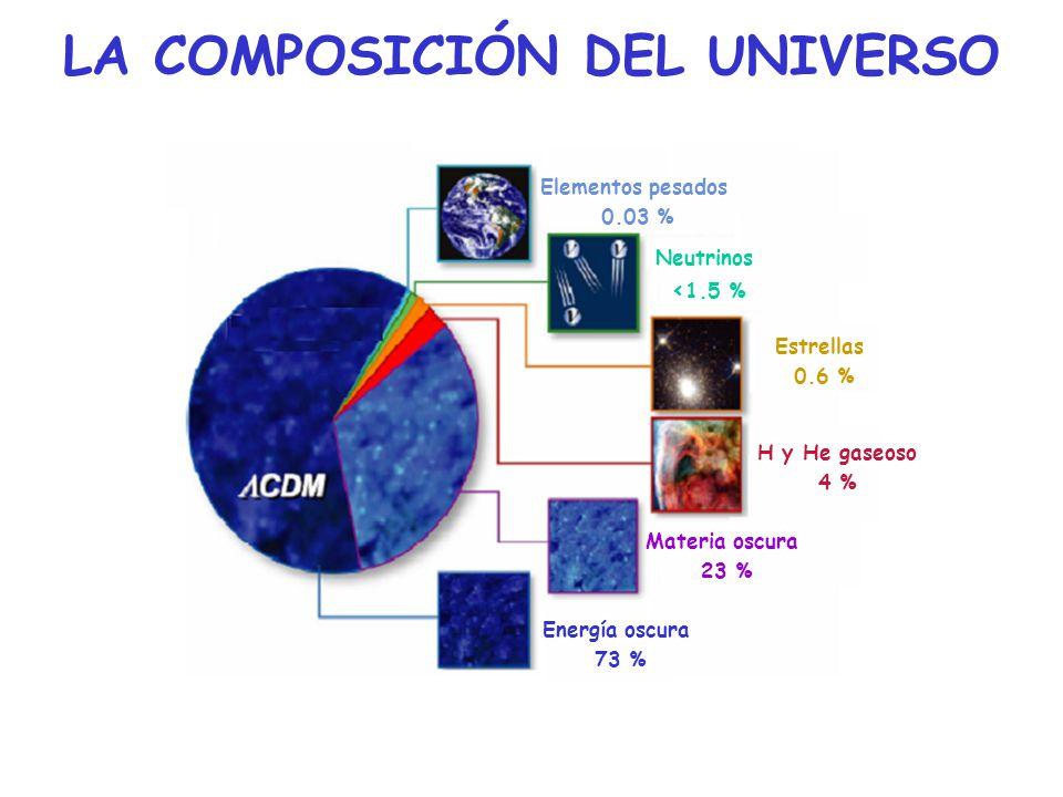 LA COMPOSICIÓN DEL UNIVERSO Elementos pesados 0.03 % Neutrinos < 1.5 % Estrellas 0.6 % H y He gaseoso 4 % Energía oscura 73 % Materia oscura 23 %