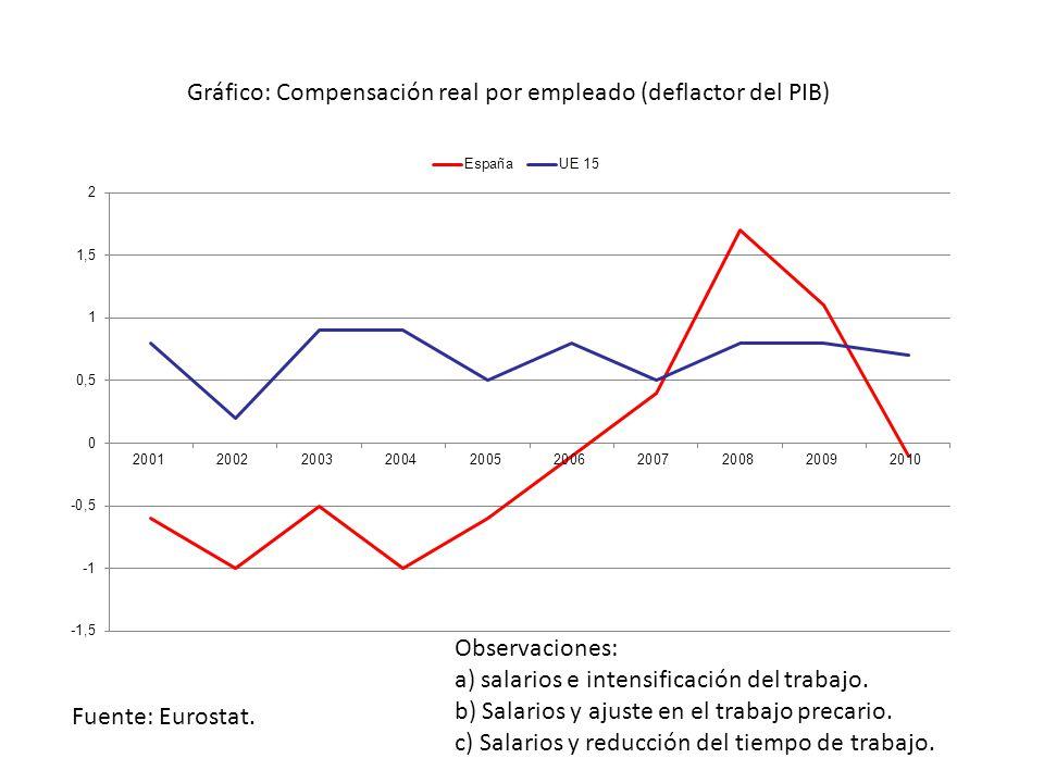 Gráfico: Compensación real por empleado (deflactor del PIB) Fuente: Eurostat.