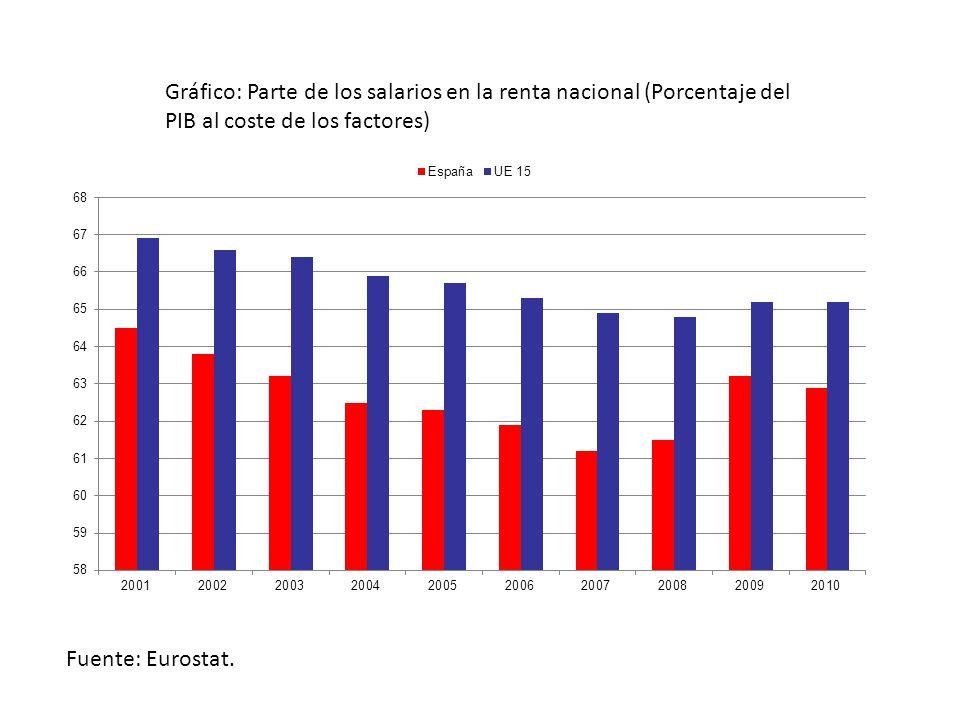 Gráfico: Parte de los salarios en la renta nacional (Porcentaje del PIB al coste de los factores) Fuente: Eurostat.