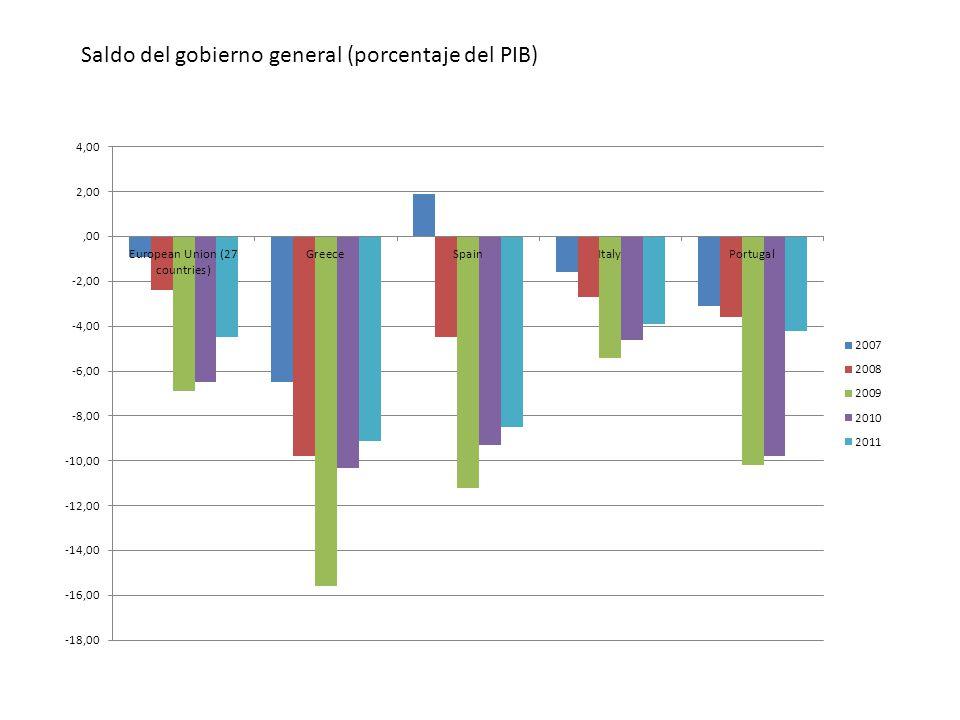 Saldo del gobierno general (porcentaje del PIB)