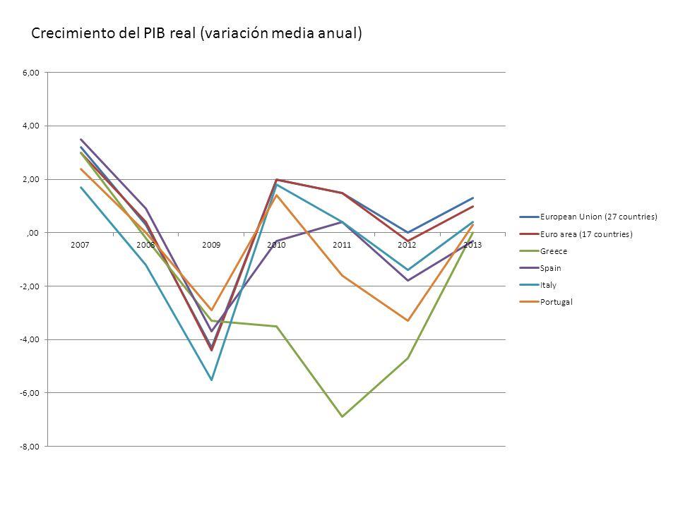 Crecimiento del PIB real (variación media anual)