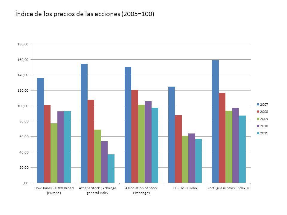 Índice de los precios de las acciones (2005=100)