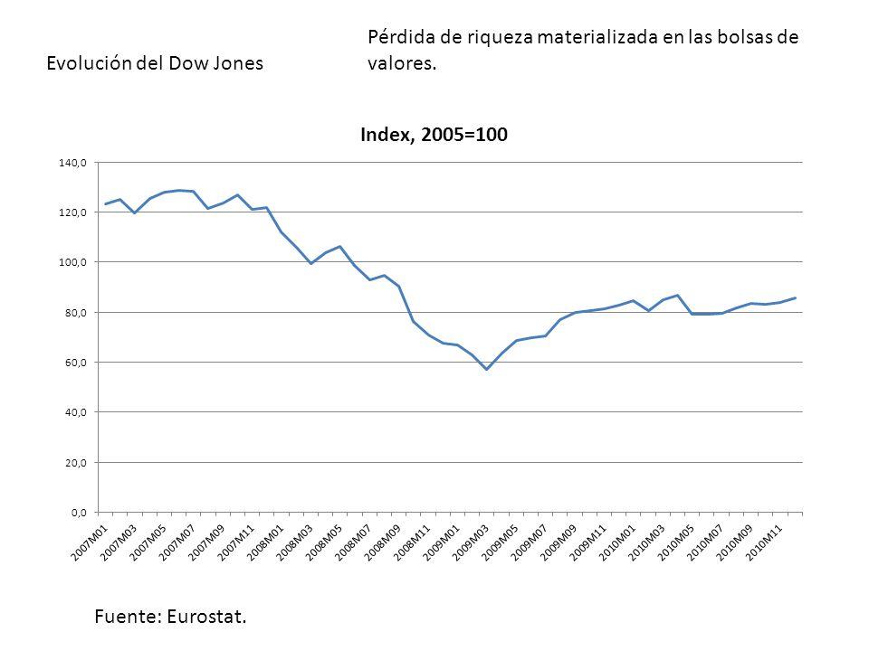 Fuente: Ameco Gráfico: Exportaciones de bienes y servicios a precios de 2000 Comercio internacional Disminución de la demanda de importaciones, tanto de bienes de consumo como de inversión, y debilitamiento de las estrategias exportadoras.