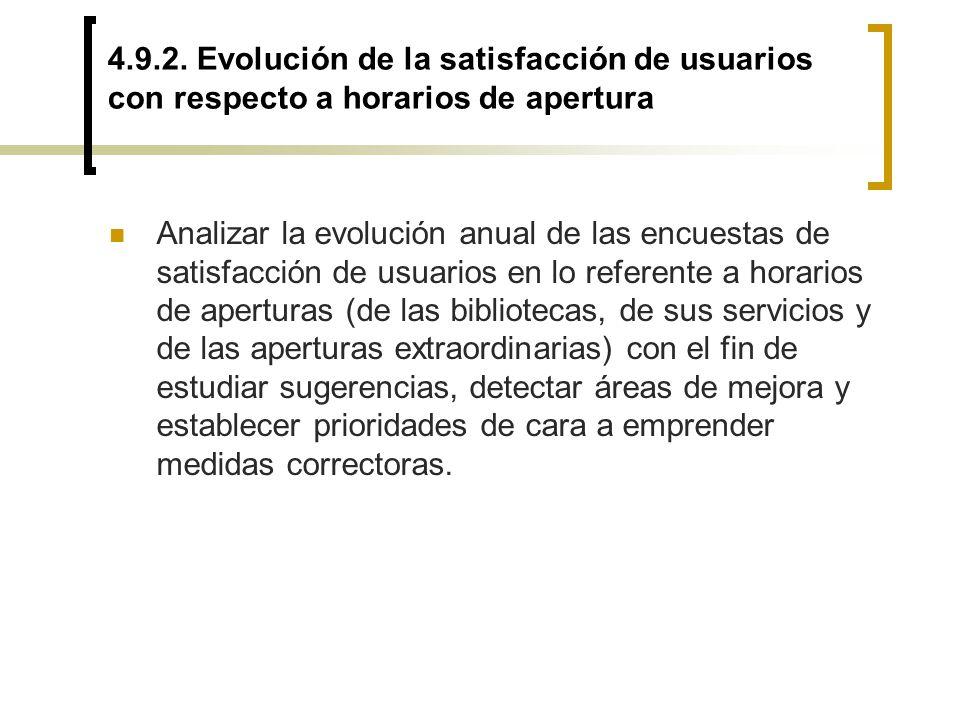 4.9.2. Evolución de la satisfacción de usuarios con respecto a horarios de apertura Analizar la evolución anual de las encuestas de satisfacción de us