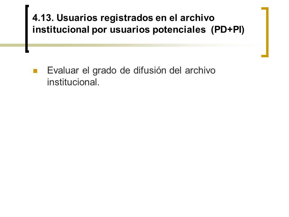 4.13. Usuarios registrados en el archivo institucional por usuarios potenciales (PD+PI) Evaluar el grado de difusión del archivo institucional.