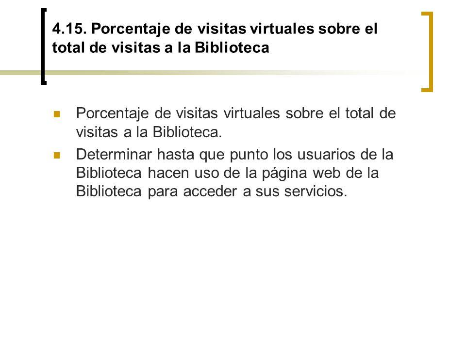 4.15. Porcentaje de visitas virtuales sobre el total de visitas a la Biblioteca Porcentaje de visitas virtuales sobre el total de visitas a la Bibliot