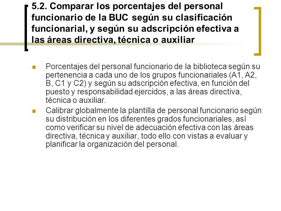 5.2. Comparar los porcentajes del personal funcionario de la BUC según su clasificación funcionarial, y según su adscripción efectiva a las áreas dire