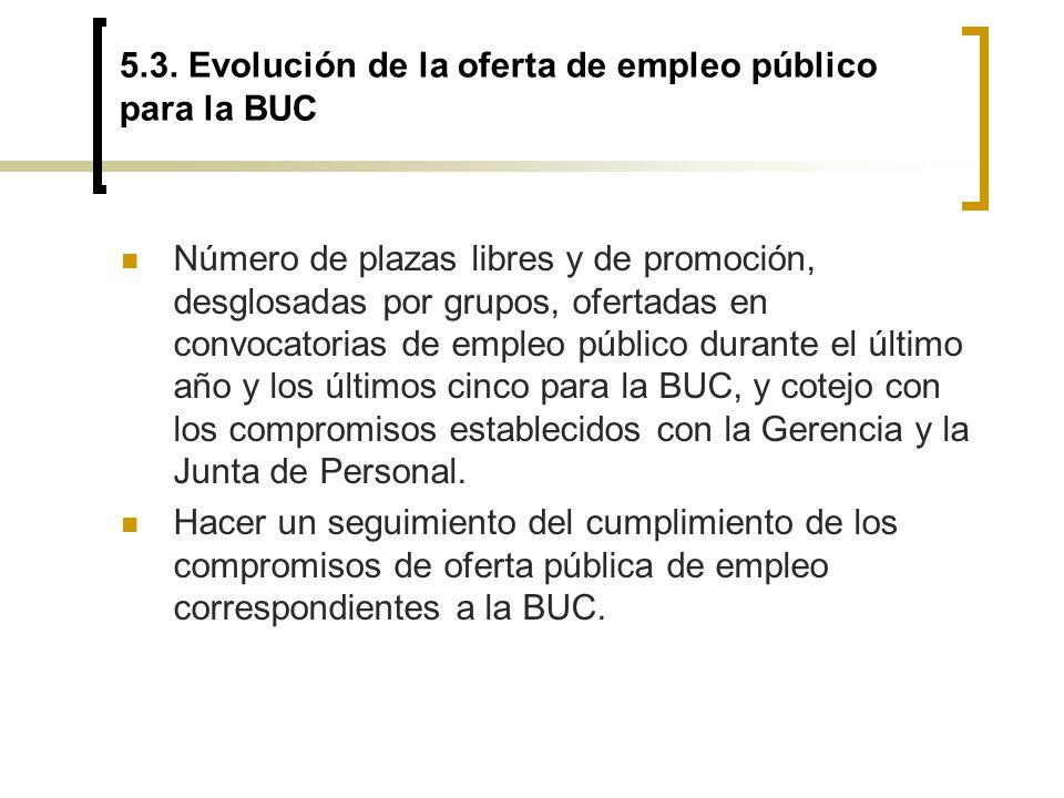 5.3. Evolución de la oferta de empleo público para la BUC Número de plazas libres y de promoción, desglosadas por grupos, ofertadas en convocatorias d