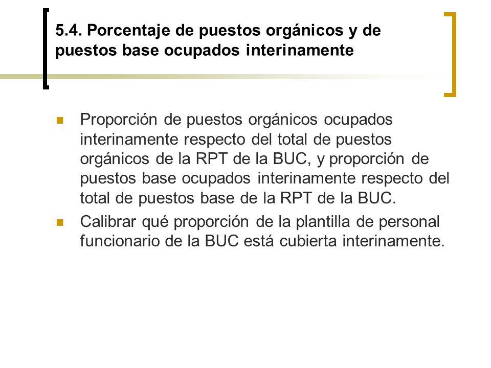 5.4. Porcentaje de puestos orgánicos y de puestos base ocupados interinamente Proporción de puestos orgánicos ocupados interinamente respecto del tota