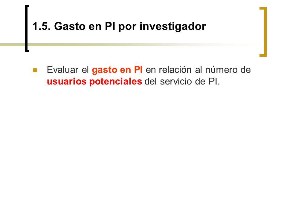 1.5. Gasto en PI por investigador Evaluar el gasto en PI en relación al número de usuarios potenciales del servicio de PI.