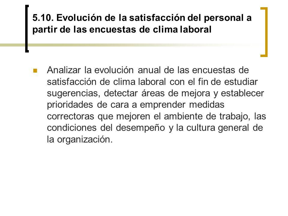 5.10. Evolución de la satisfacción del personal a partir de las encuestas de clima laboral Analizar la evolución anual de las encuestas de satisfacció