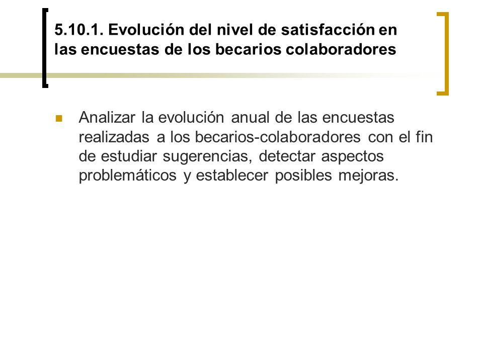 5.10.1. Evolución del nivel de satisfacción en las encuestas de los becarios colaboradores Analizar la evolución anual de las encuestas realizadas a l