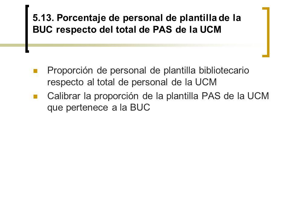 5.13. Porcentaje de personal de plantilla de la BUC respecto del total de PAS de la UCM Proporción de personal de plantilla bibliotecario respecto al