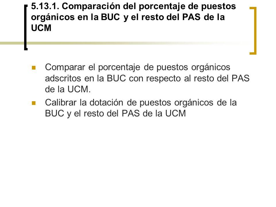 5.13.1. Comparación del porcentaje de puestos orgánicos en la BUC y el resto del PAS de la UCM Comparar el porcentaje de puestos orgánicos adscritos e