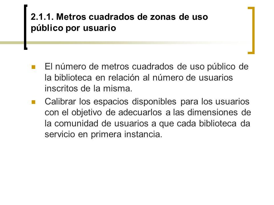2.1.1. Metros cuadrados de zonas de uso público por usuario El número de metros cuadrados de uso público de la biblioteca en relación al número de usu