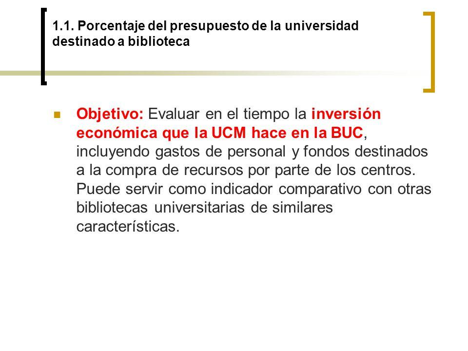 1.1. Porcentaje del presupuesto de la universidad destinado a biblioteca Objetivo: Evaluar en el tiempo la inversión económica que la UCM hace en la B