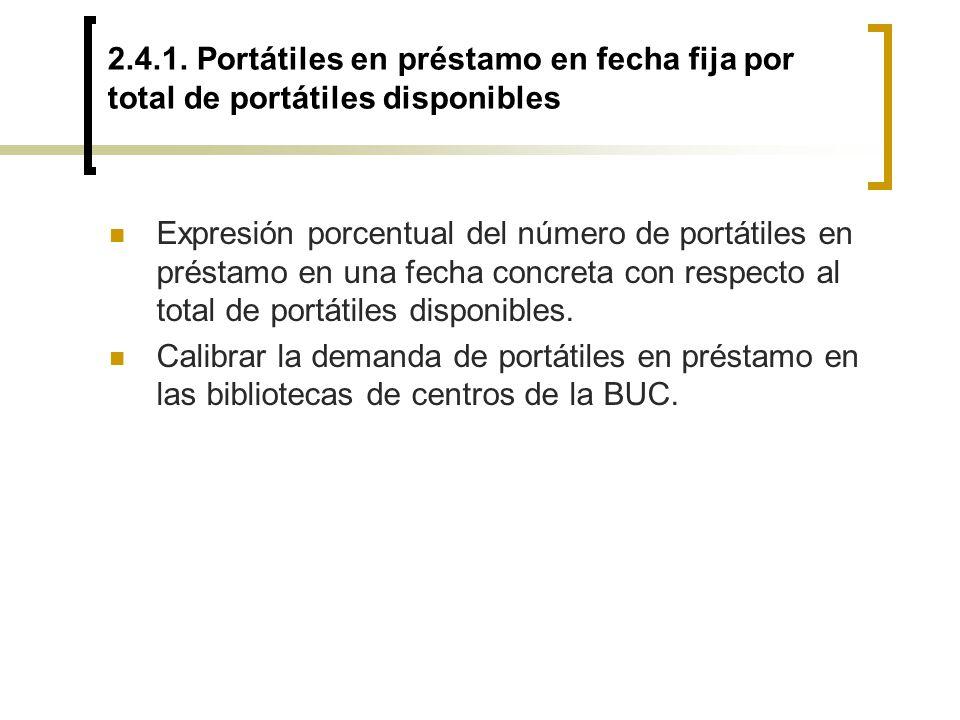 2.4.1. Portátiles en préstamo en fecha fija por total de portátiles disponibles Expresión porcentual del número de portátiles en préstamo en una fecha