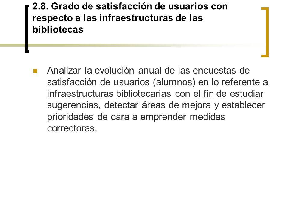 2.8. Grado de satisfacción de usuarios con respecto a las infraestructuras de las bibliotecas Analizar la evolución anual de las encuestas de satisfac