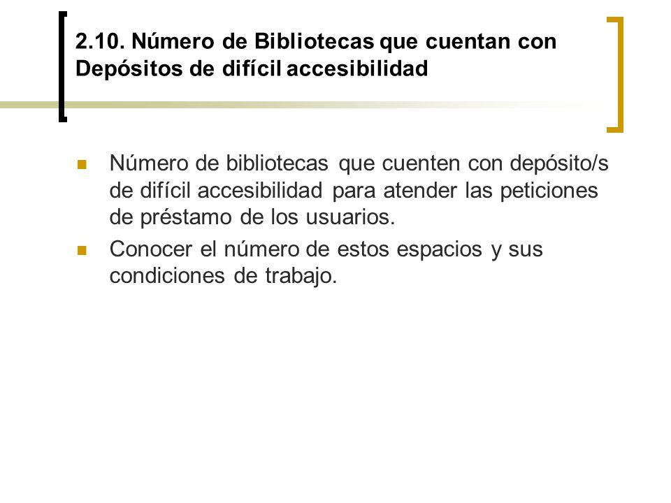2.10. Número de Bibliotecas que cuentan con Depósitos de difícil accesibilidad Número de bibliotecas que cuenten con depósito/s de difícil accesibilid