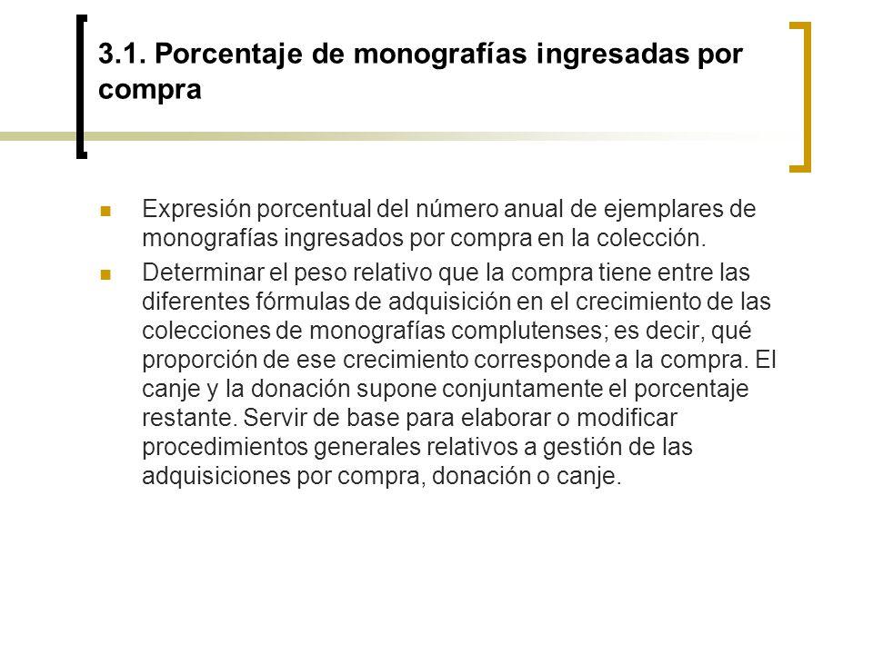 3.1. Porcentaje de monografías ingresadas por compra Expresión porcentual del número anual de ejemplares de monografías ingresados por compra en la co