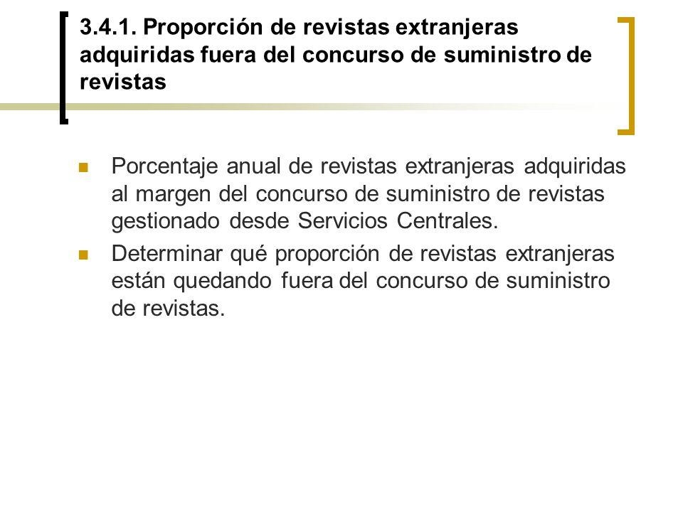 3.4.1. Proporción de revistas extranjeras adquiridas fuera del concurso de suministro de revistas Porcentaje anual de revistas extranjeras adquiridas