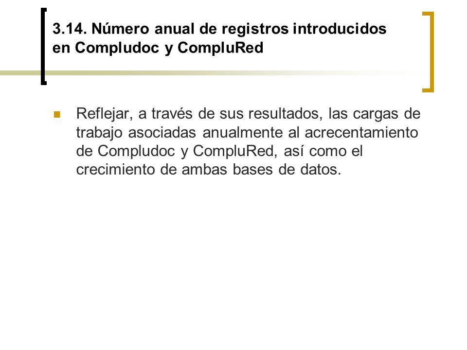 3.14. Número anual de registros introducidos en Compludoc y CompluRed Reflejar, a través de sus resultados, las cargas de trabajo asociadas anualmente