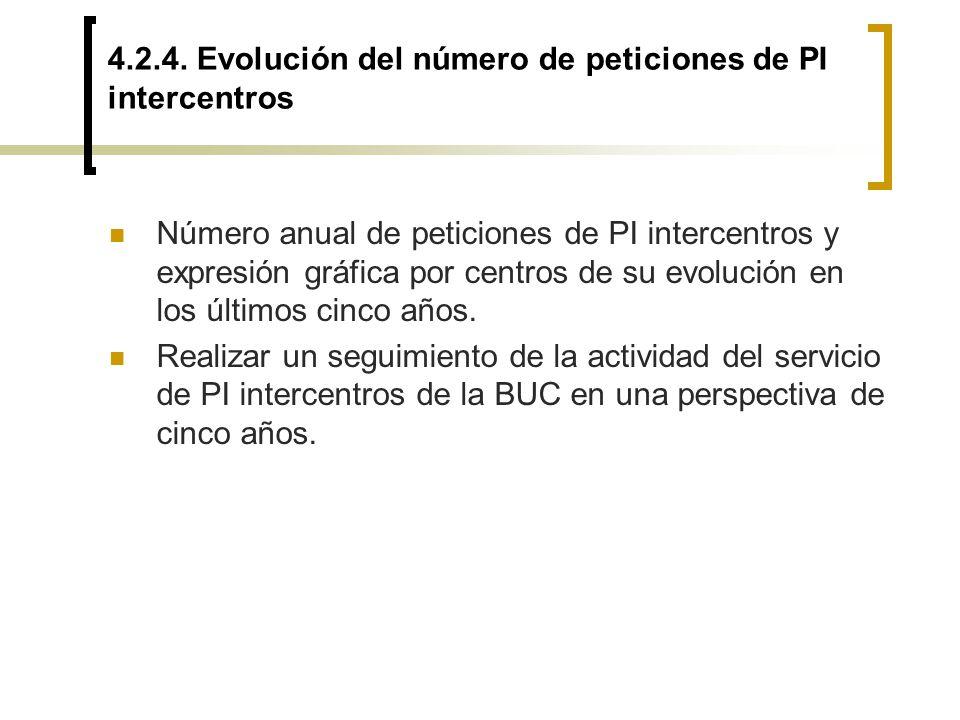 4.2.4. Evolución del número de peticiones de PI intercentros Número anual de peticiones de PI intercentros y expresión gráfica por centros de su evolu