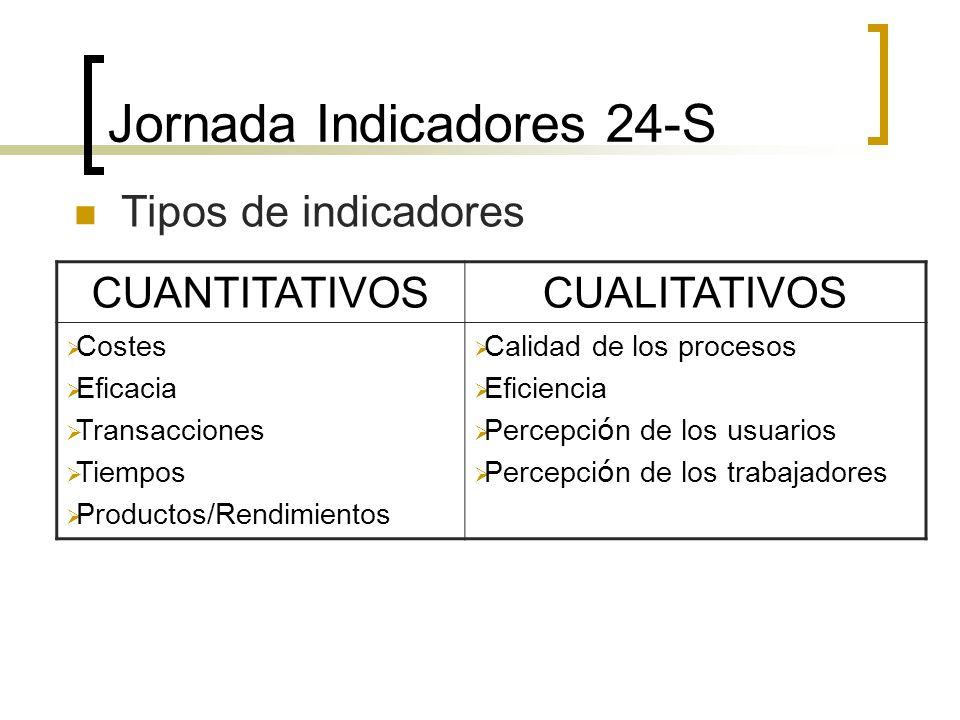 Tipos de indicadores CUANTITATIVOSCUALITATIVOS Costes Eficacia Transacciones Tiempos Productos/Rendimientos Calidad de los procesos Eficiencia Percepc