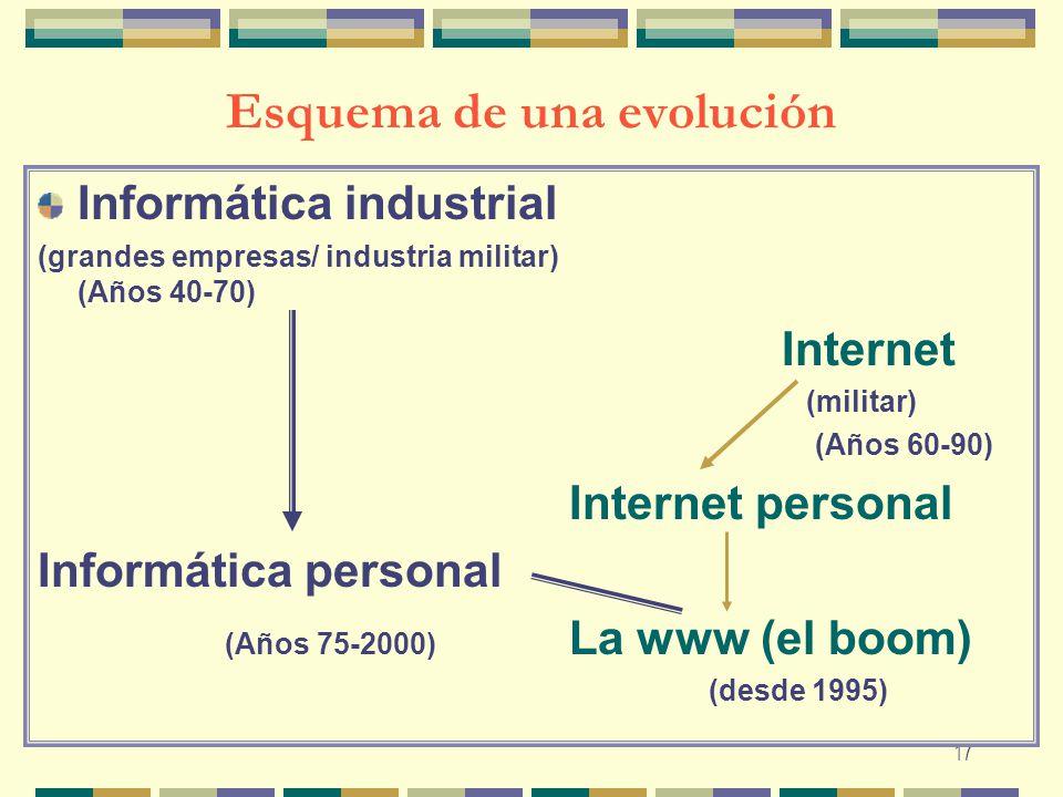 17 Esquema de una evolución Informática industrial (grandes empresas/ industria militar) (Años 40-70) Internet (militar) (Años 60-90) Internet persona