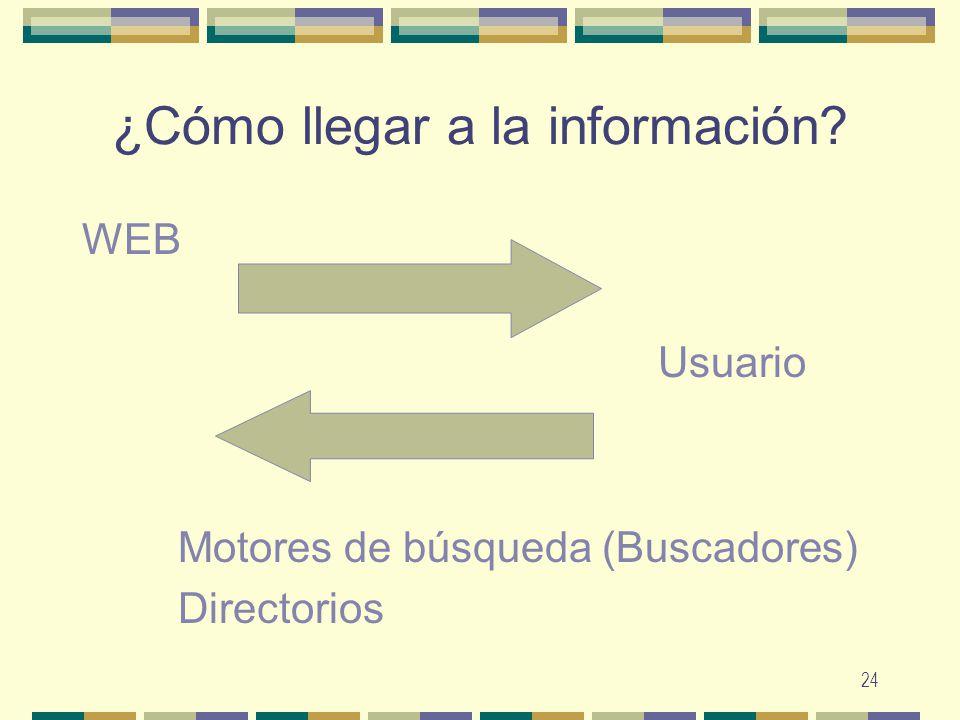 24 ¿Cómo llegar a la información? WEB Usuario Motores de búsqueda (Buscadores) Directorios